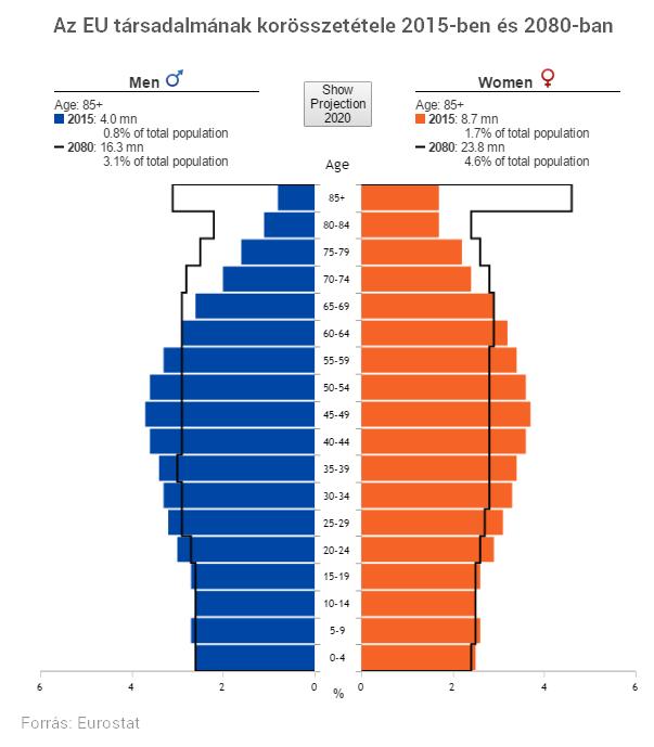Egyetlen ábrán Európa elképesztő ütemű öregedése