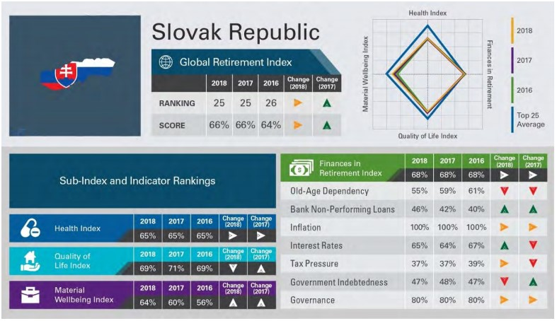 nyugdíj index